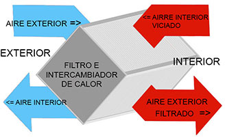 INTERCAMBIADOR-DE-CALOR-PASSIVHAUS-SPAIN-2