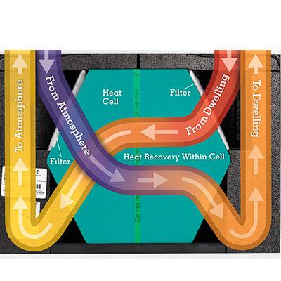 intercambiador de calor de unidad de ventilacion mecanica con recuperador de calor