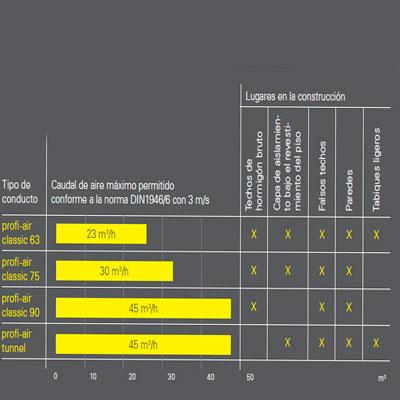 sistemas-profi-air-utilizacion-red-conductos-ventilacion-mecanica-controlada