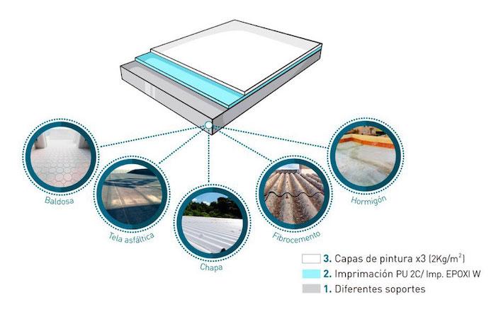 sistema-termico-impermeabilizante